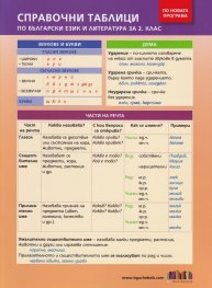 Справочни таблици по български език и литература за 2 клас